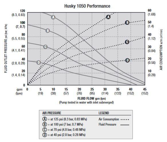 hieu-suat-bom-mang-husky-1050-nm