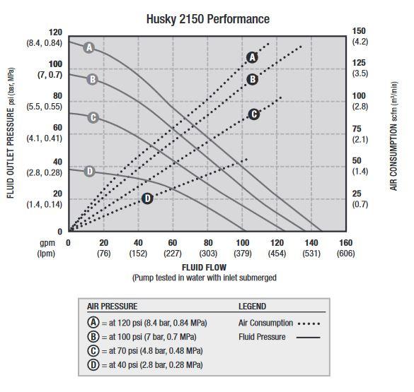 hieu-suat-bom-mang-husky-2150-nm
