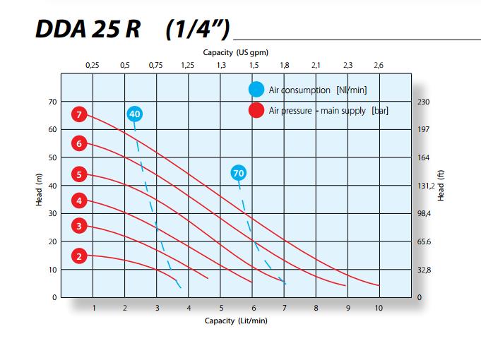 Hieu-suat-bom-mang-Argal-1-4