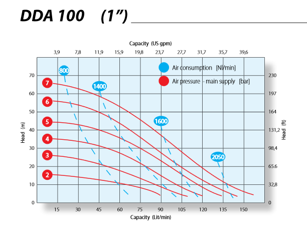 Hieu-suat-bom-mang-Argal-DDA100