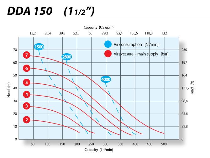 Hieu-suat-bom-mang-Argal-DDA150