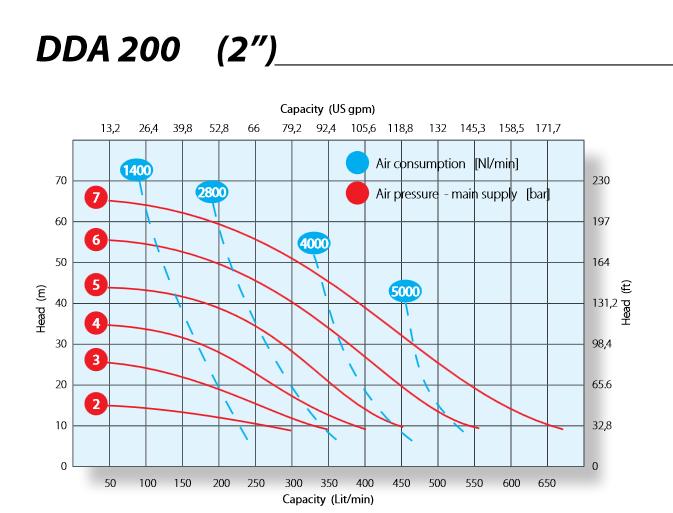 Hieu suat Argal DDA200