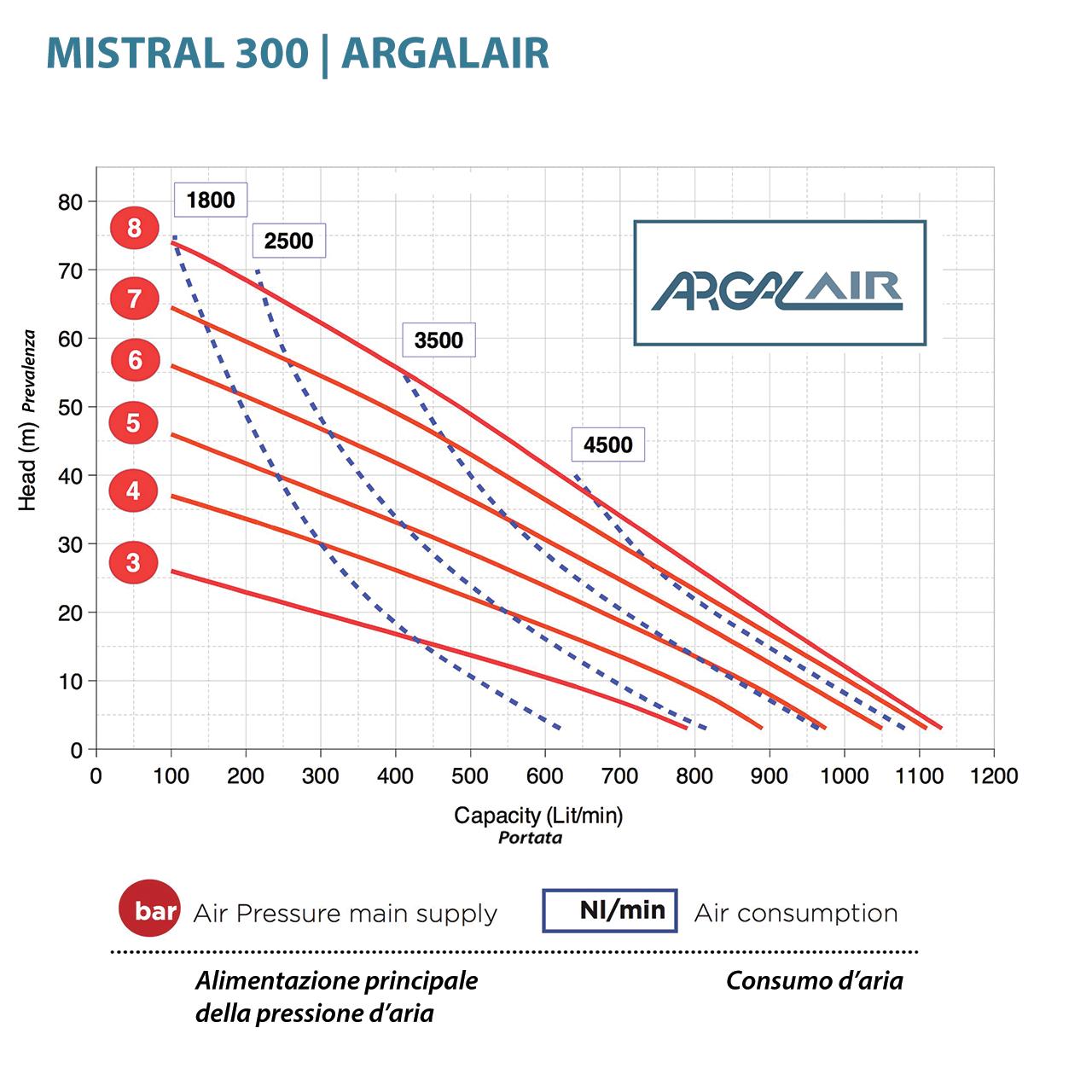 Hieu suat bom mang Argal AR 3 SS