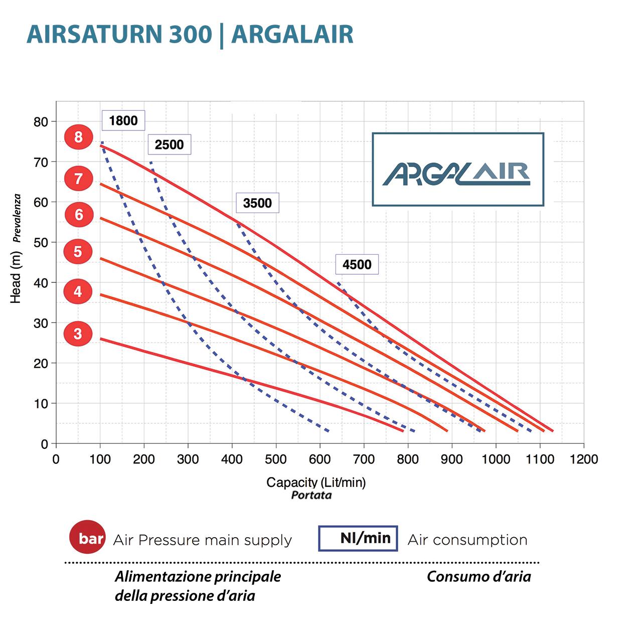 Hieu suat bom mang Argal AR 3
