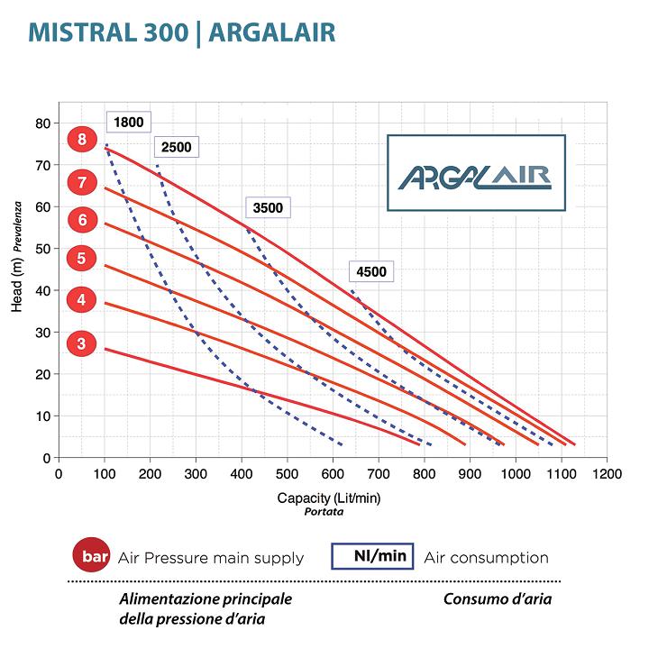 Hieu suat bom mang Argal AR 4 SS