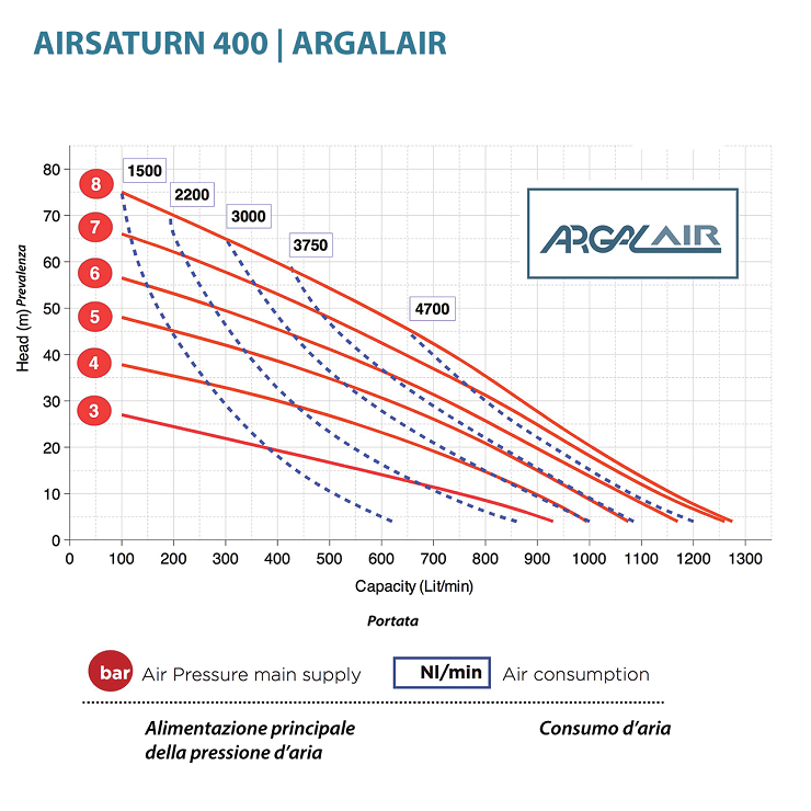 Hieu suat bom mang Argal AR 4