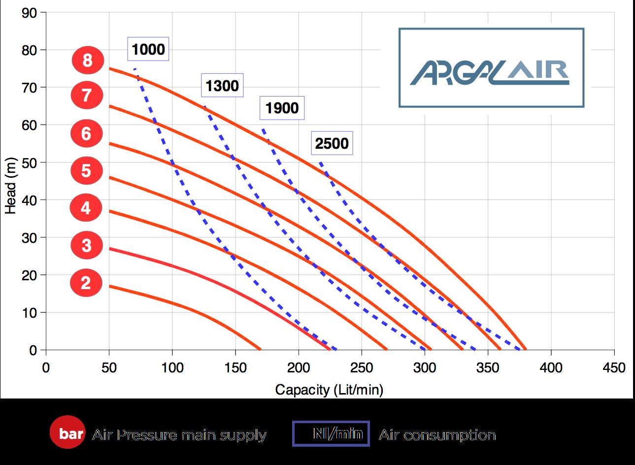 Hieu suat bom mang Argal FDA 150