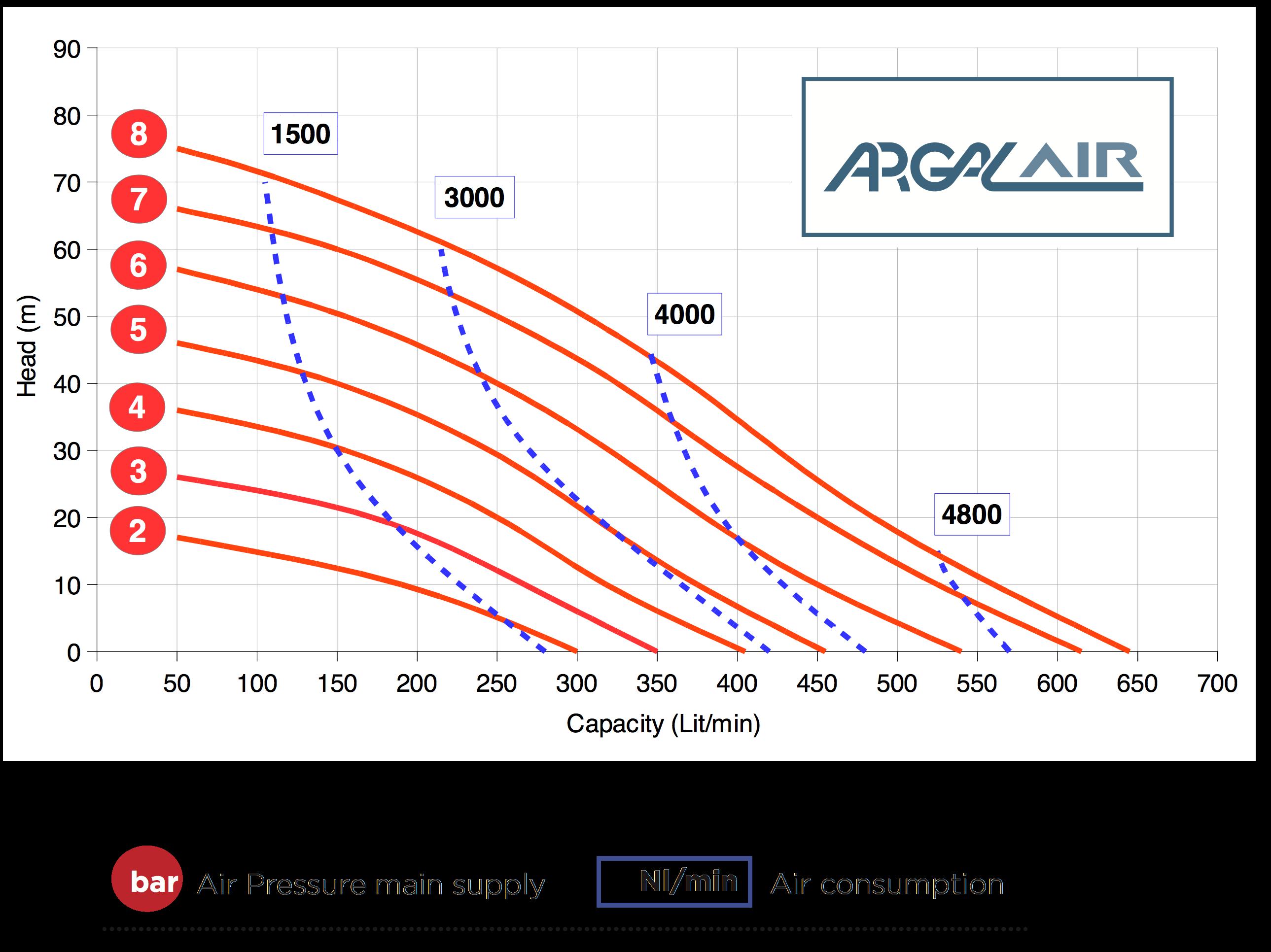 Hieu suat bom mang Argal FDA 200